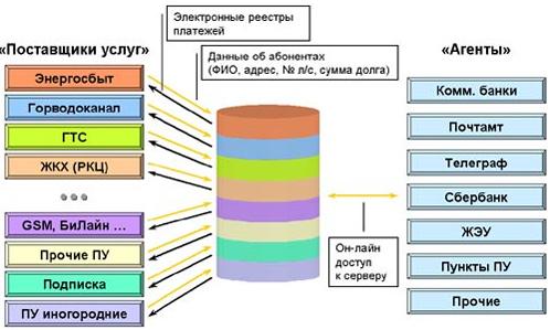 Структура работы интернета