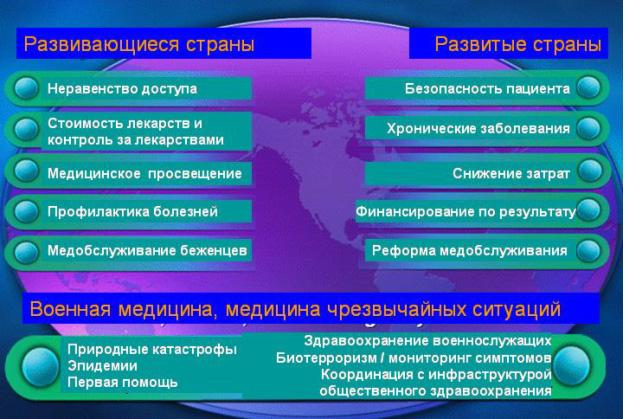 Современные проблемы здравоохранения в россии реферат найдено в  Современные проблемы здравоохранения в россии реферат