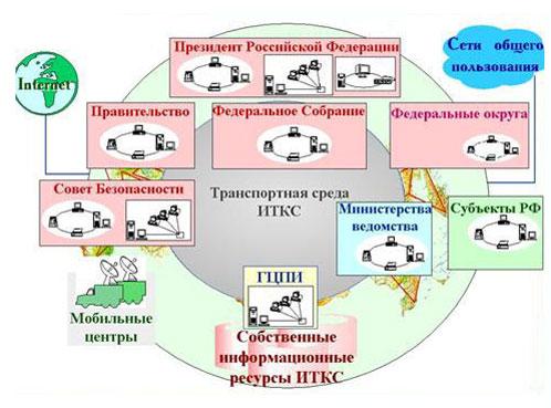 Система ситуационных центров