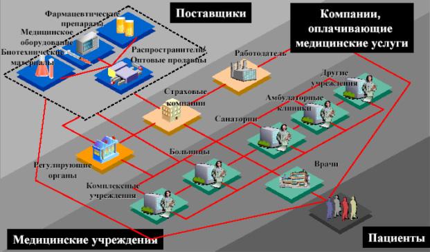 Схема системы здравоохранения