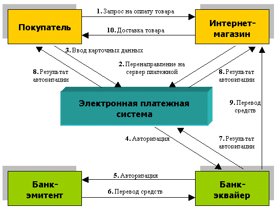 Типовая схема реализации