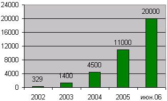 Динамика количества точек приема платежей группы e-port, шт.