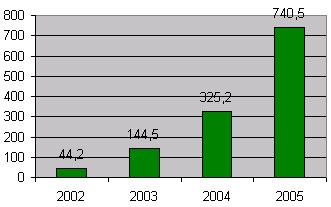 Динамика оборота группы компаний e-port, $ млн.