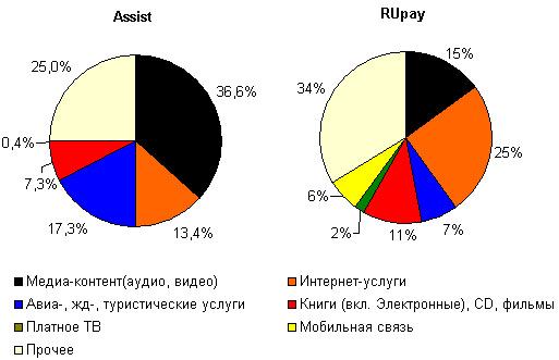 Структура оборота Assist и RUpay по итогам 2005 года, $ млн.