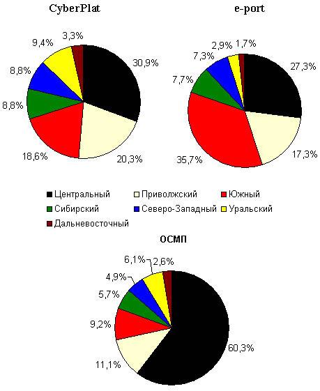 Региональная структура точек приема платежей дилерских сетей CyberPlat и e-port по федеральным округам России, июнь 2006 года