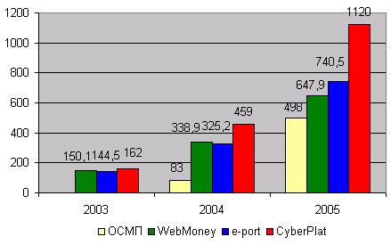 Динамика оборота крупнейших электронных платежных систем России, $ млн.