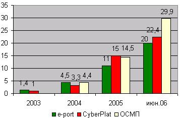 Динамика количества точек приема платежей e-port, CyberPlat и ОСМП, тыс. шт.