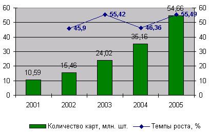 Динамика количества банковских карт в России*