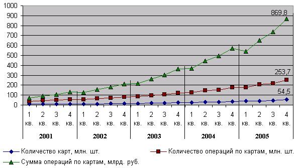 Поквартальная динамика количества карт, операций и объема операций по банковским картам физических лиц в России, млрд. руб.