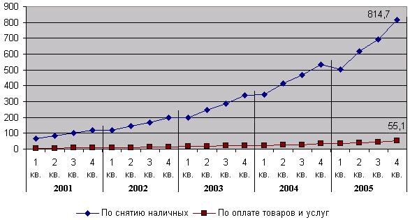 Поквартальная динамика объема операций по снятию наличных и оплате товаров и услуг по банковским картам, млрд. руб.
