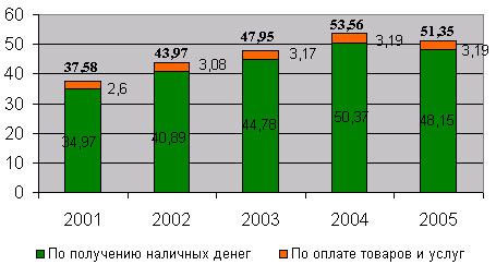Динамика структуры средней суммы операции по одной банковской карте в год, тыс. руб.
