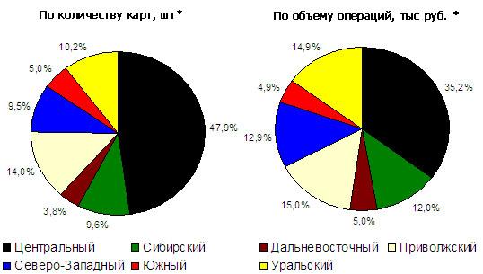Региональная структура карточного рынка России по итогам 2005 года