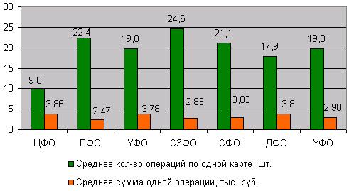 Динамика количества операций и средней суммы одной операции по банковской карте в региональном разрезе по итогам 2005 года