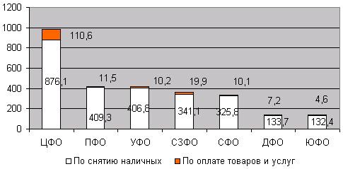 Динамика структуры операций по банковским картам в год в региональном разрезе по итогам 2005 года, млрд руб.