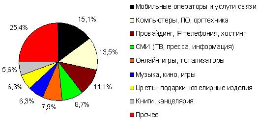 Структура интернет-магазинов, принимающих платежи через «КредитПилот», по направлениям деятельности, июнь 2006 года, шт*.