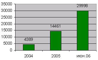 Динамика количества точек приема платежей ОСМП