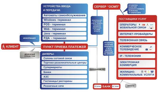 Принципиальная схема работы системы ОСМП