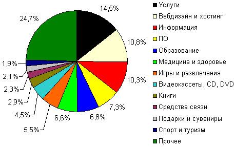 Структура интернет-магазинов, принимающих оплату через RUpay, по видам деятельности, июнь 2006 года, шт*