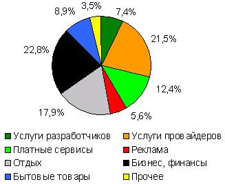 Структура интернет-ресурсов, использующих титульные знаки WebMoney в качестве платежного средства, шт*, май 2006