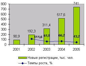 Динамика новых регистраций в системе WebMoney, 2001-2005 годы