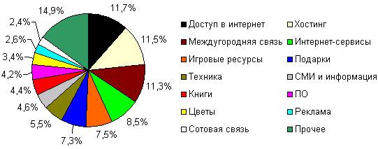 Структура интернет-магазинов, принимающих к оплате «Яндекс.Деньги» по направлениям деятельности, июнь 2006 года, шт*.